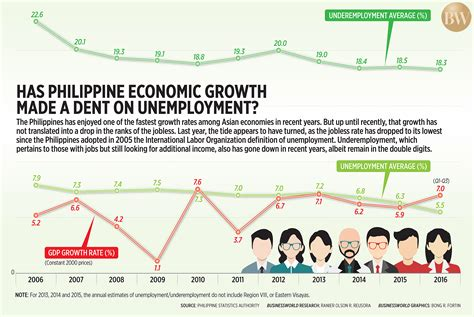 Has Philippine economic growth made a dent on unemployment