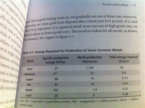 Real Time Copper Costs to Dollar per kWh/kg Calculation