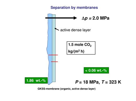 PPT - Ch 9 Gas Separation by Membranes PowerPoint