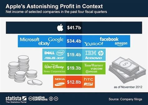 Here's How Insane Apple's Profits Have Been In 2012 Next