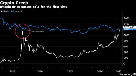 Bitcoin Is Now Worth More Than Gold - Bloomberg