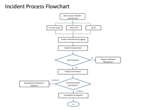 IT Operations - Incident Process Workflow